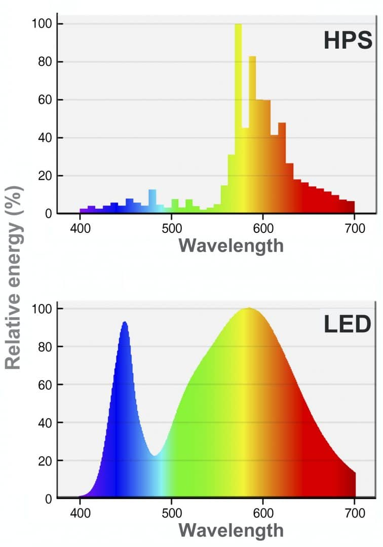 """Out spectrum of a High-Pressure Sodium lamp with a LED lamp. The colors produced by the LED are much richer and harder to filter than the HPS. Source: Lamiot (https://commons.wikimedia.org/wiki/File:Leds_sodium_spectrum.jpeg), """"Leds sodium spectrum"""", https://creativecommons.org/licenses/by-sa/4.0/legalcode"""