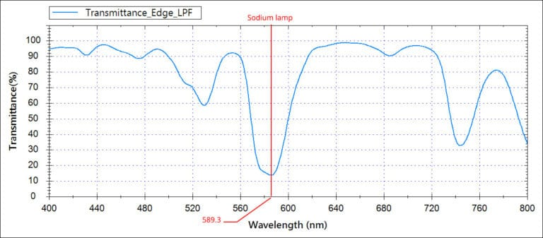 Image 12 - IRIX Edge Light Pollution filter light transmission graph, source IRIX
