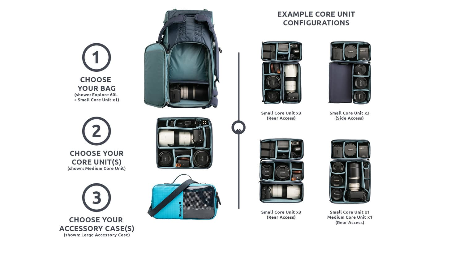 """""""Selecting the Best Camera Bag"""" -  The Shimoda bags utilizes the """"Core"""" system. Select your size bag, select your size core and then accessory storage. Photo Credit: https://www.shimodadesigns.com"""