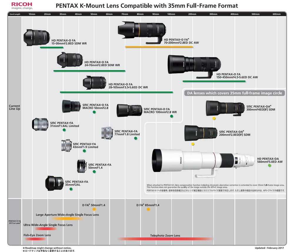 Pentax 2017 lens roadmap